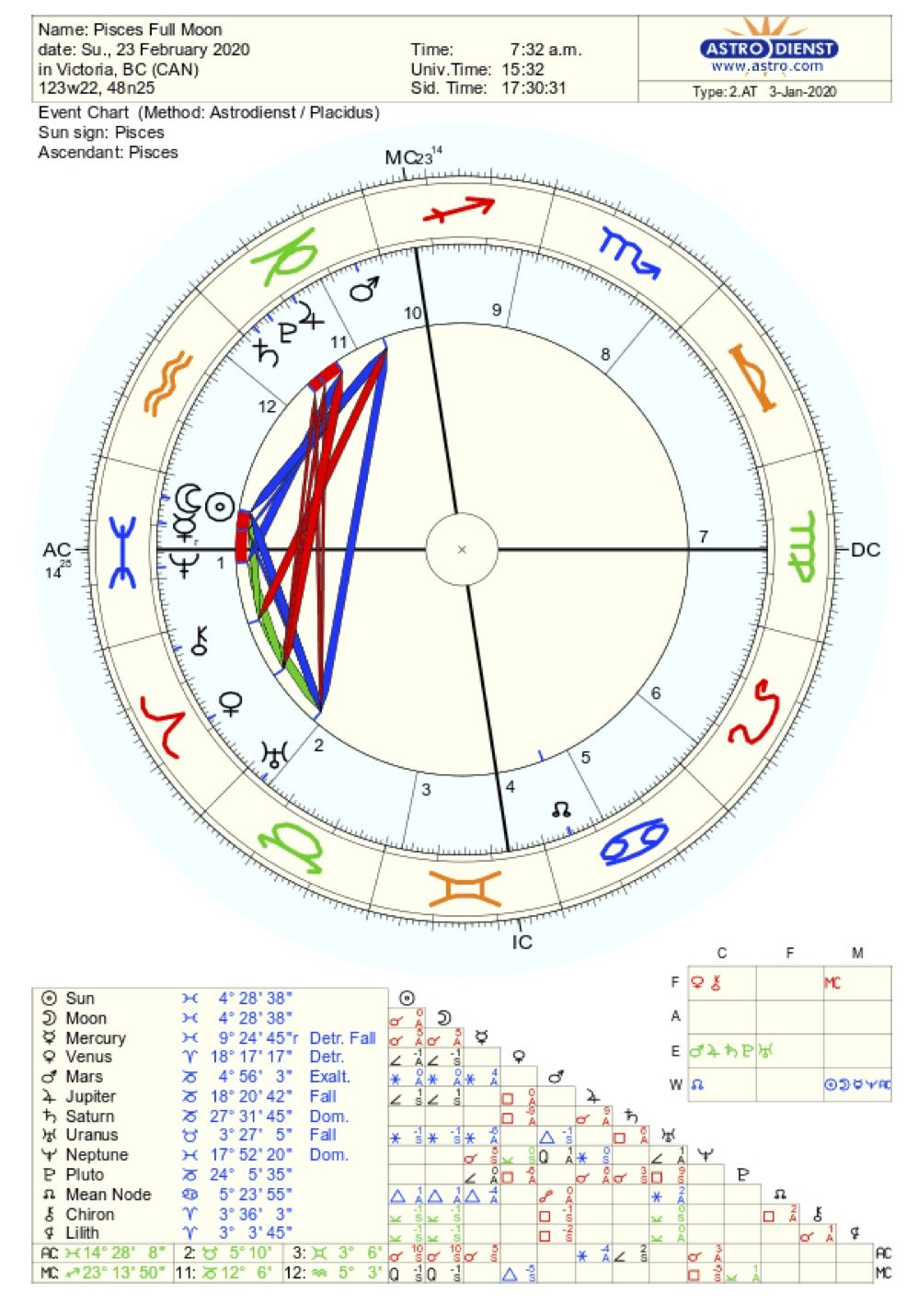 Pisces New Moon Chart
